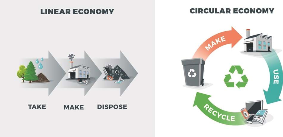Illustration of Linear economy (take, make, dispose) versus Circular economy (Make, use, recycle)