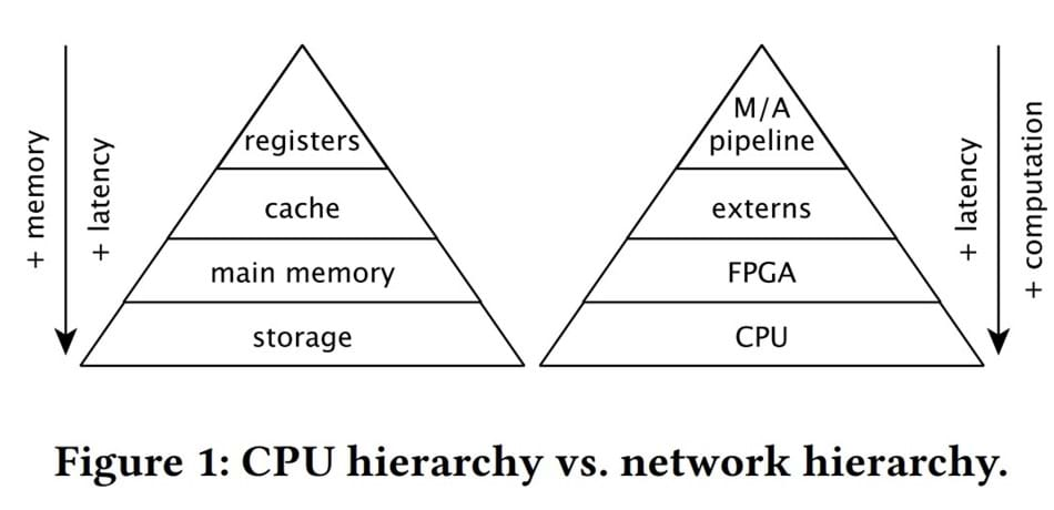 "Diagram of two pyramids, with text ""CPU Hierarchy vs network hierarchy"""