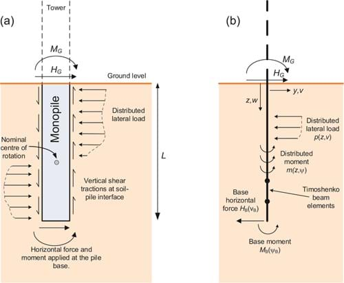 Figure 1: PISA design model (a) idealisation of the soil reaction components acting on the pile (b) 1D finite element implementation of the model showing the soil reactions acting on the pile